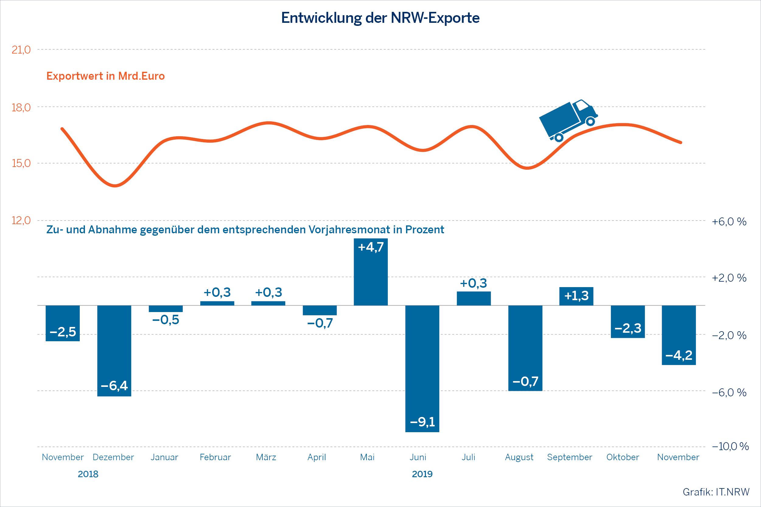 Entwicklung NRW Exporte