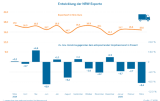 Entwicklung der NRW Exporte 2019 2020