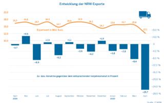 Entwicklung der NRW Exporte 2019/2020